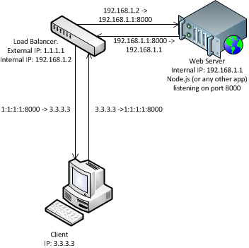 iptables port forwarding with SNAT and DNAT – LAMPDev