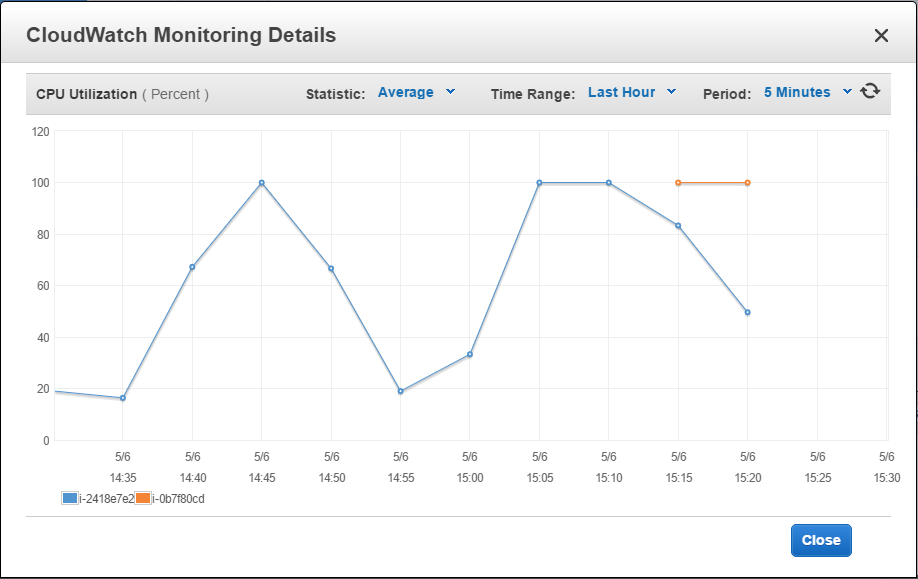 The first additional EC2 instance